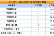 2014年11月12日丽水商品房成交8套
