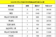 2020年3月31日丽水市在售商品房日成交45套