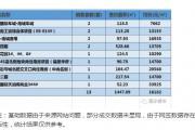 2018年5月17日丽水市在售商品房日成交13套