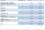 2018年5月18日丽水市在售商品房日成交15套
