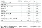 2018年5月22日丽水市在售商品房日成交12套