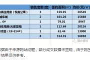 2018年5月24日丽水市在售商品房日成交8套