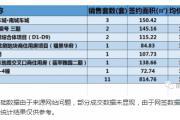2018年5月25日丽水市在售商品房日成交11套