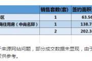 2018年5月27日丽水市在售商品房日成交2套