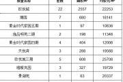 2020年3月25日丽水市在售商品房日成交49套