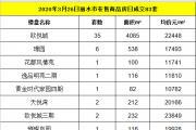 2020年3月26日丽水市在售商品房日成交83套