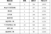 2020年3月27日丽水市在售商品房日成交34套