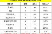 2020年3月28日丽水市在售商品房日成交29套
