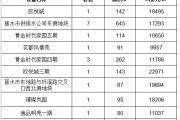 2020年3月29日丽水市在售商品房日成交18套